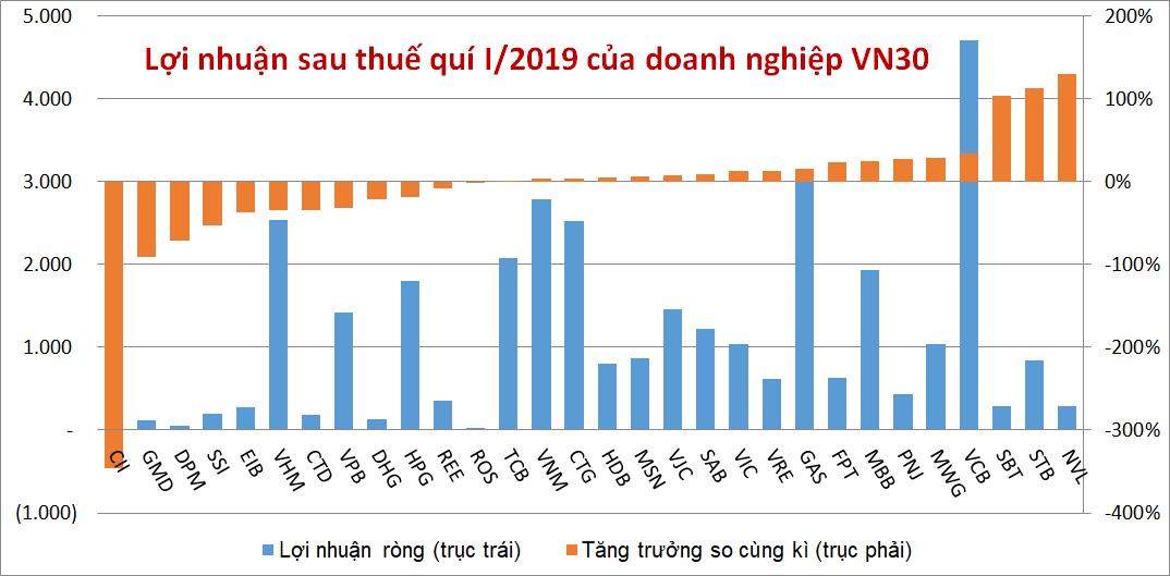Doanh nghiệp VN30: Lãi ròng quí I giảm hơn 350 tỉ đồng, gần 2/3 có ROA và ROE tụt dốc - Ảnh 1.