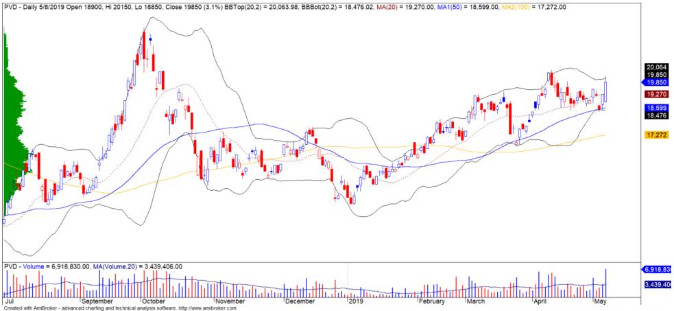 Cổ phiếu tâm điểm ngày 10/5: PVD, KDH, CTR - Ảnh 1.