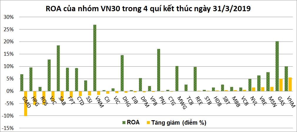 Doanh nghiệp VN30: Lãi ròng quí I giảm hơn 350 tỉ đồng, gần 2/3 có ROA và ROE tụt dốc - Ảnh 2.