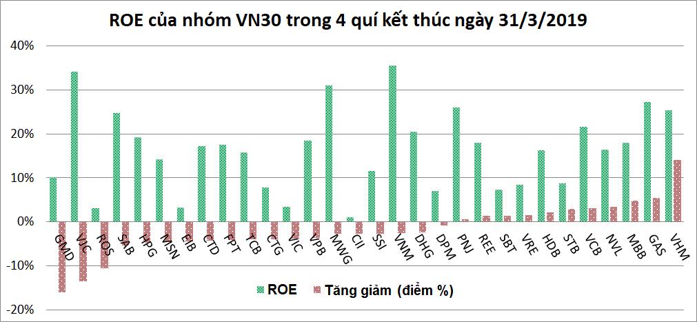 Doanh nghiệp VN30: Lãi ròng quí I giảm hơn 350 tỉ đồng, gần 2/3 có ROA và ROE tụt dốc - Ảnh 3.