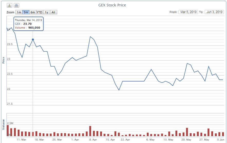 Thành viên HĐQT độc lập Gelex muốn mua 690.000 cổ phiếu GEX - Ảnh 1.
