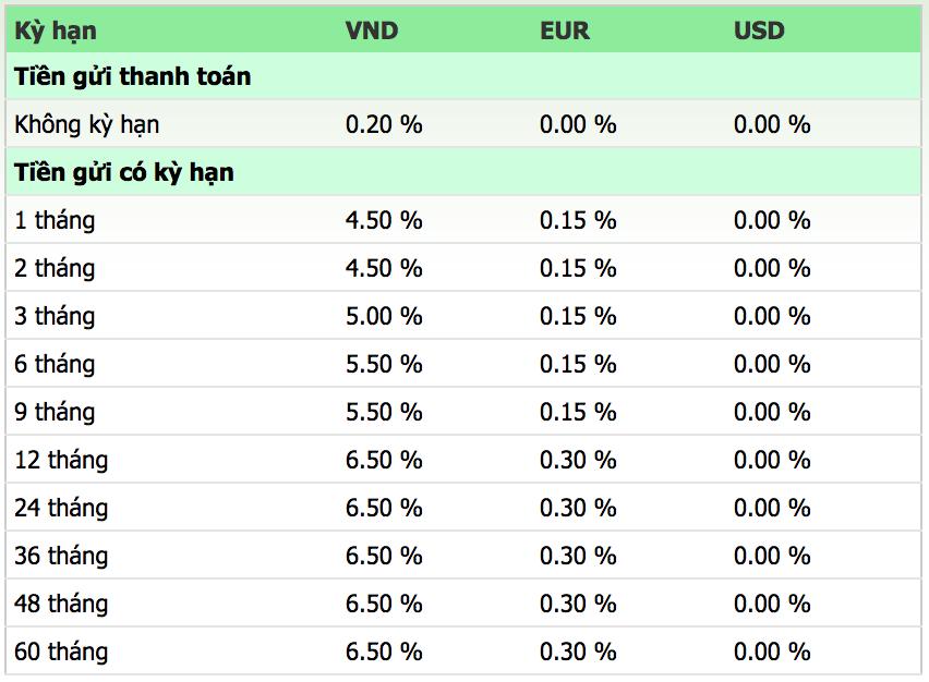 Lãi suất ngân hàng Vietcombank mới nhất tháng 6/2019 - Ảnh 3.