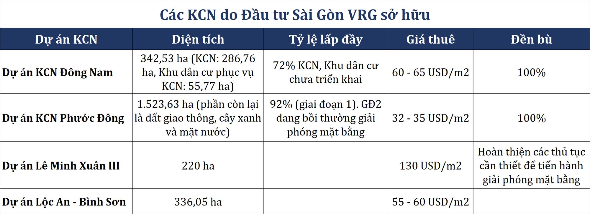 Ôm nghìn ha KCN, công ty do Nam Tân Uyên sở hữu và Cao su Phước Hòa sáng lập sắp lên UPCoM còn có gì đặc biệt? - Ảnh 6.