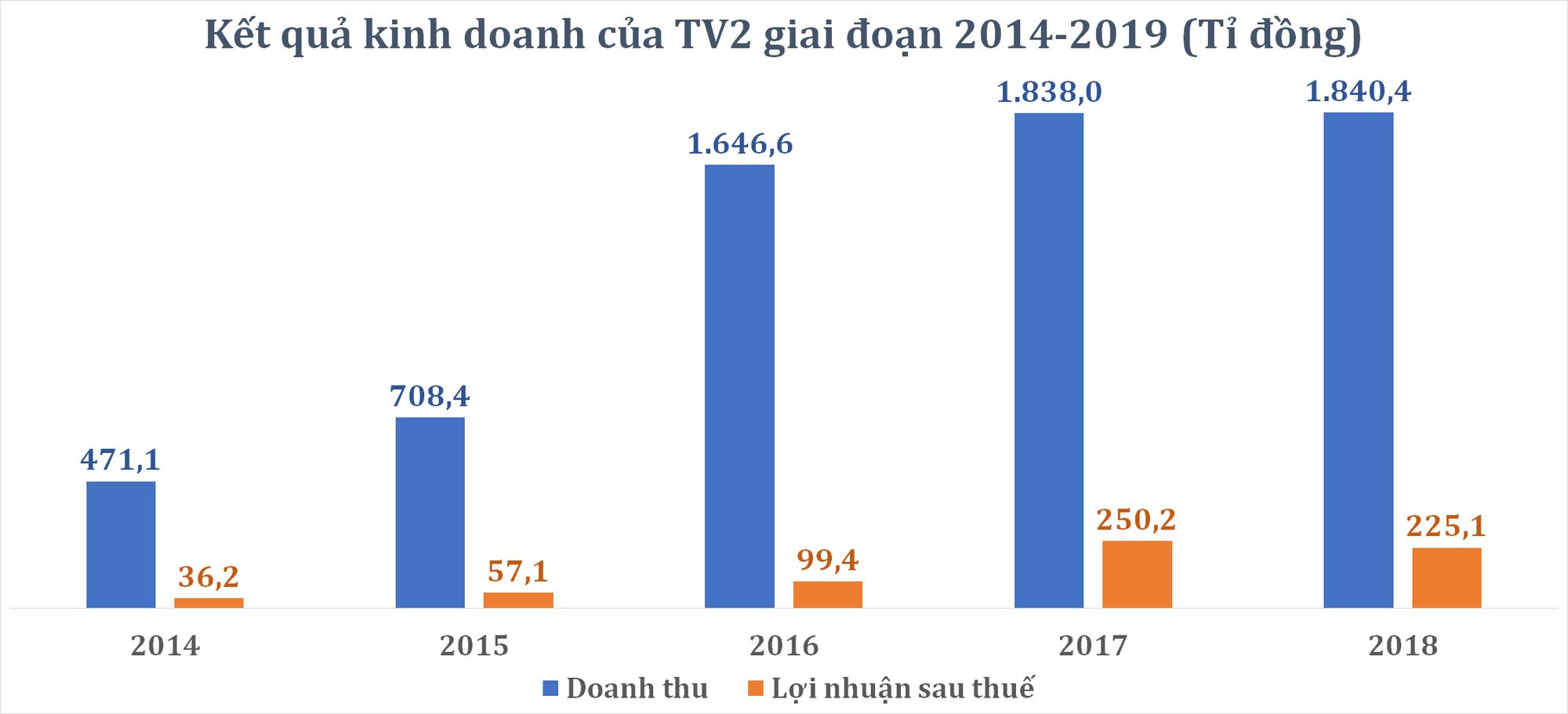 Ngoài EPS và thị giá khủng, 'hành trang' của TV2 có gì khi chuyển niêm yết sang HOSE? - Ảnh 4.