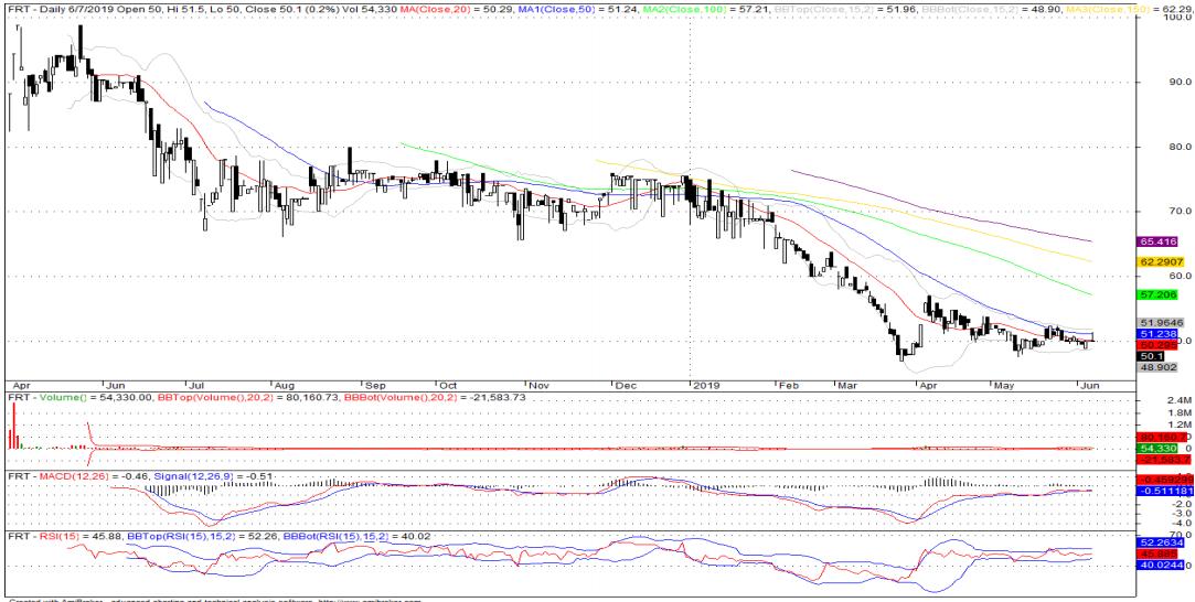 Cổ phiếu tâm điểm ngày 11/6: HVN, NVL, FRT, BMP - Ảnh 3.