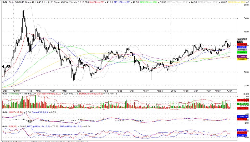 Cổ phiếu tâm điểm ngày 11/6: HVN, NVL, FRT, BMP - Ảnh 1.