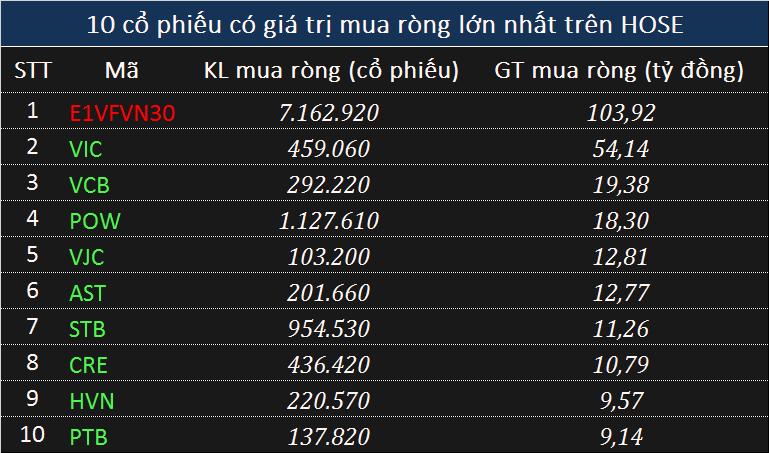 Giao dịch khối ngoại 10/6: Mua ròng trở lại trên HOSE, gom 181 tỉ đồng toàn thị trường, tập trung CCQ - Ảnh 1.