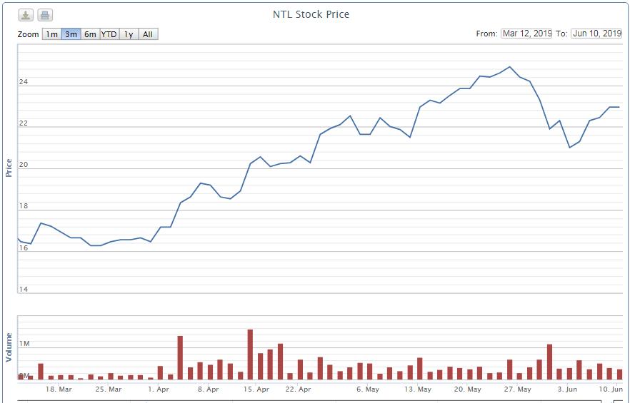 Cổ phiếu giao dịch ở vùng đỉnh, cổ đông lớn nhất Nhà Từ Liêm tăng thêm sở hữu - Ảnh 1.