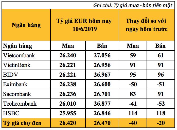 Tỷ giá Euro hôm nay (10/6): Tỷ giá tại Vietcombank vọt lên 27.056 VND - Ảnh 2.