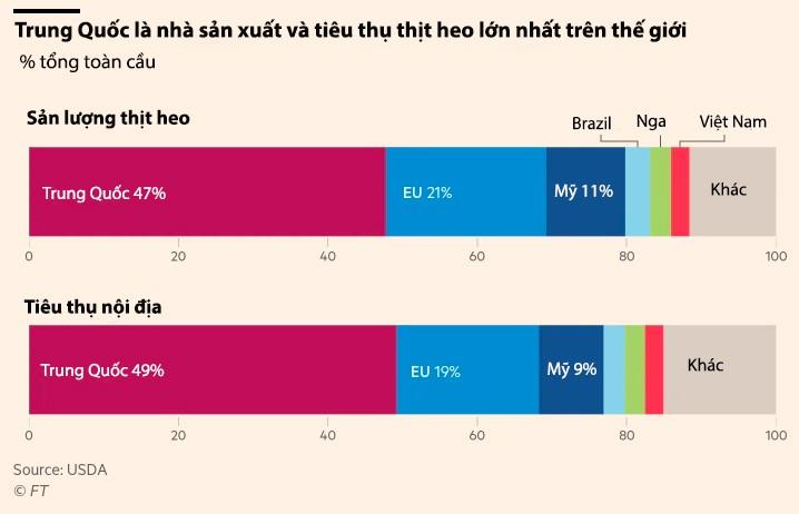 Giá heo giống Trung Quốc tăng 77% khi dịch ASF không có dấu hiệu chấm dứt - Ảnh 4.