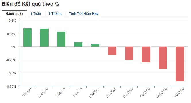 Thị trường ngoại hối hôm nay (10/6): Nhà đầu tư muốn biết thời điểm và mức độ cắt giảm lãi suất từ Fed, thay vì kì vọng về một khả năng như trước? - Ảnh 2.