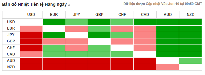 Thị trường ngoại hối hôm nay (10/6): Nhà đầu tư muốn biết thời điểm và mức độ cắt giảm lãi suất từ Fed, thay vì kì vọng về một khả năng như trước? - Ảnh 3.