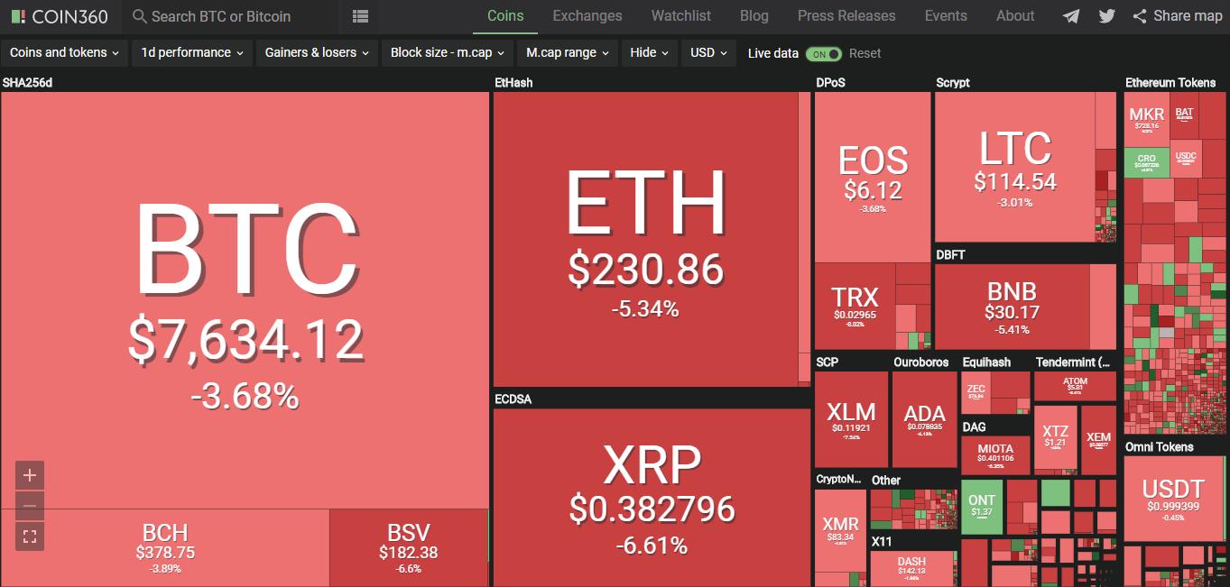 Giá bitcoin hôm nay (10/6): Giảm ồ ạt kéo theo nhiều đồng tiền khác giảm giá - Ảnh 2.