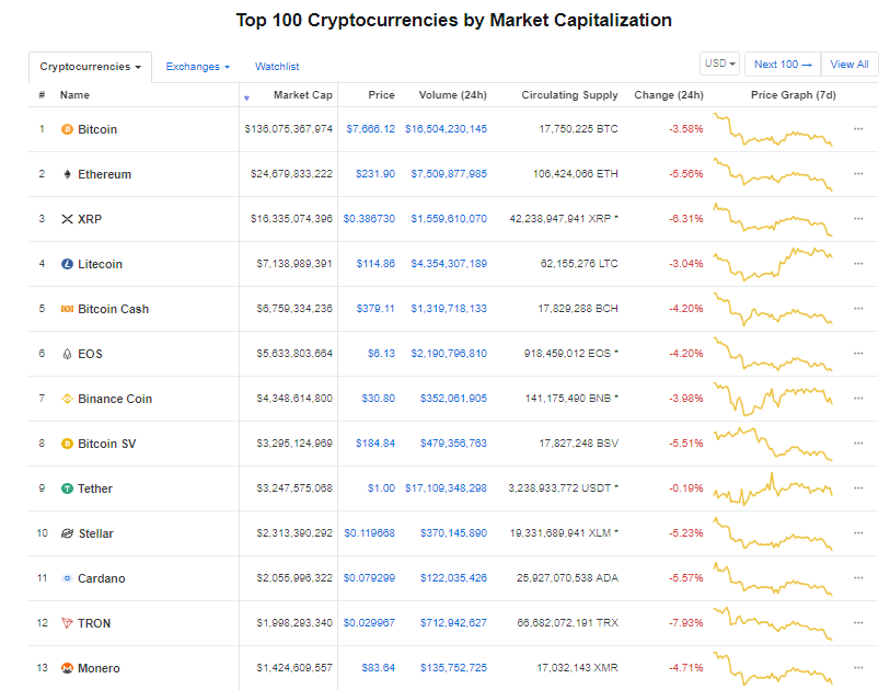 Giá bitcoin hôm nay (10/6): Giảm ồ ạt kéo theo nhiều đồng tiền khác giảm giá - Ảnh 3.