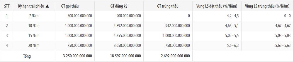 Kho bạc Nhà nước huy động 2.692 tỉ đồng trái phiếu Chính phủ, lãi suất cao nhất 5,63%/năm - Ảnh 1.
