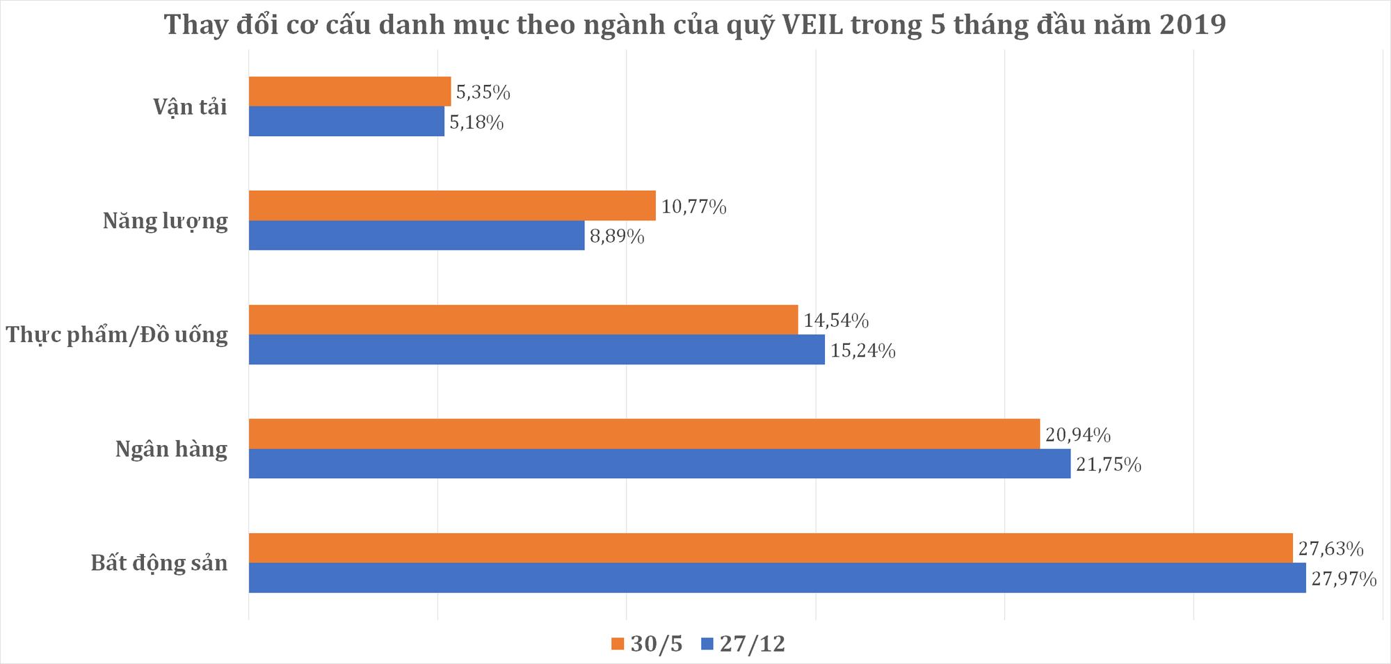 Nắm giữ danh mục lớn nhất TTCK Việt Nam, quỹ ngoại do Dragon Capital quản lí thất thủ trong 5 tháng đầu năm - Ảnh 2.