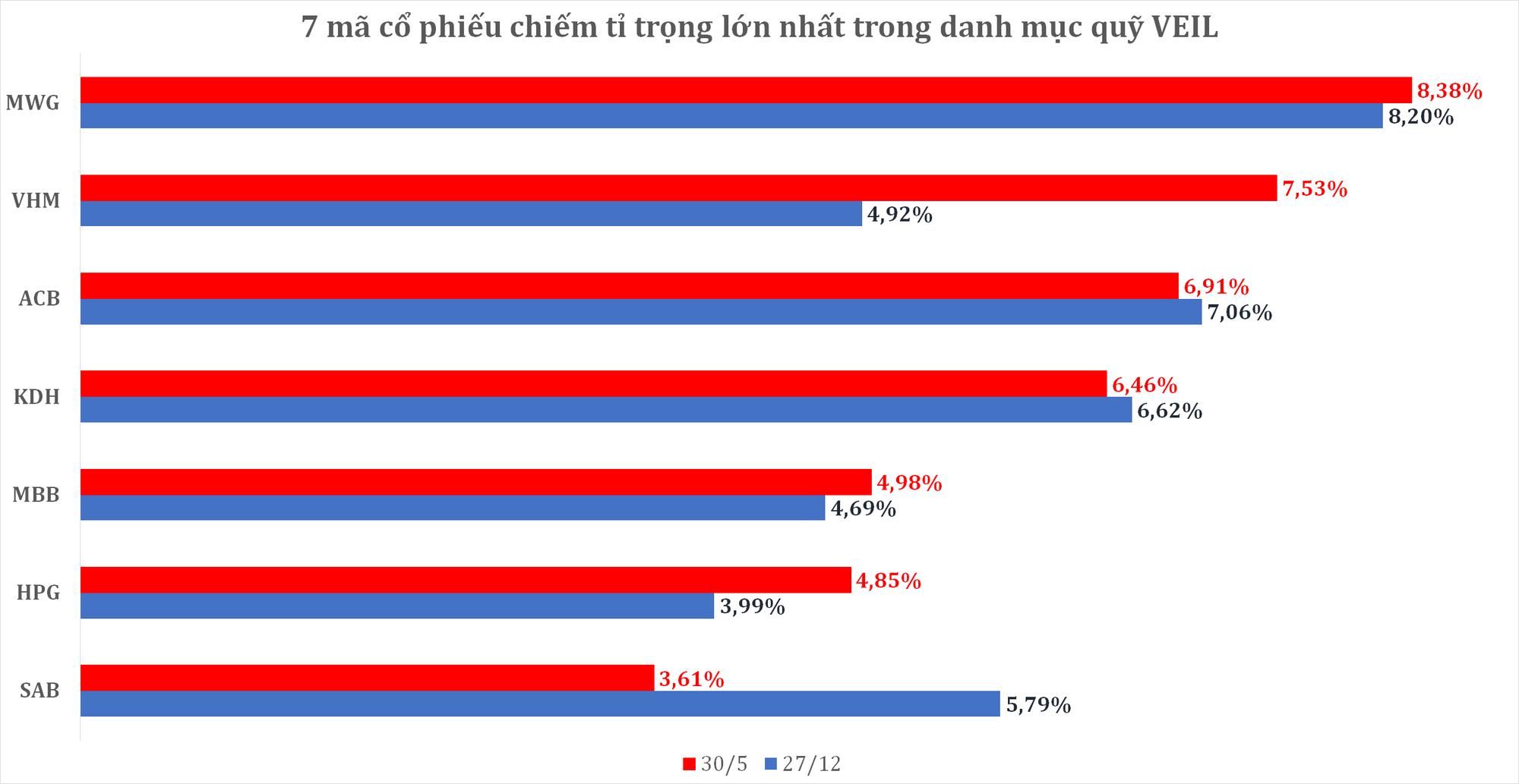 Nắm giữ danh mục lớn nhất TTCK Việt Nam, quỹ ngoại do Dragon Capital quản lí thất thủ trong 5 tháng đầu năm - Ảnh 3.
