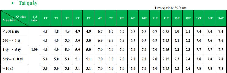 Lãi suất ngân hàng VPBank tháng 6/2019 cao nhất là 7,8%/năm - Ảnh 1.