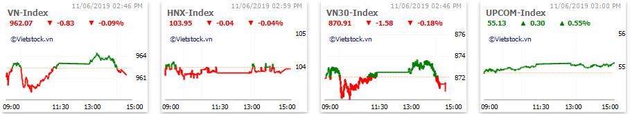 Thị trường chứng khoán 11/6: Dệt may và Khu công nghiệp hút tiền, thị trường yếu dần cuối phiên, VN-Index đóng cửa trong sắc đỏ - Ảnh 1.