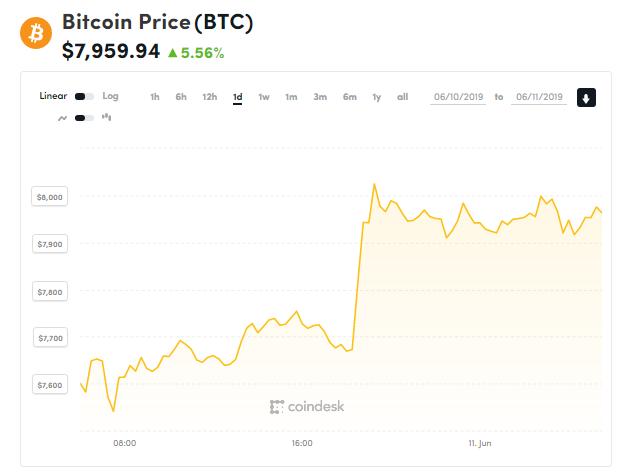 Giá bitcoin hôm nay (11/6): Bật tăng mạnh, trang tin về tiền kĩ thuật số hàng đầu CCN sập vì Google - Ảnh 1.