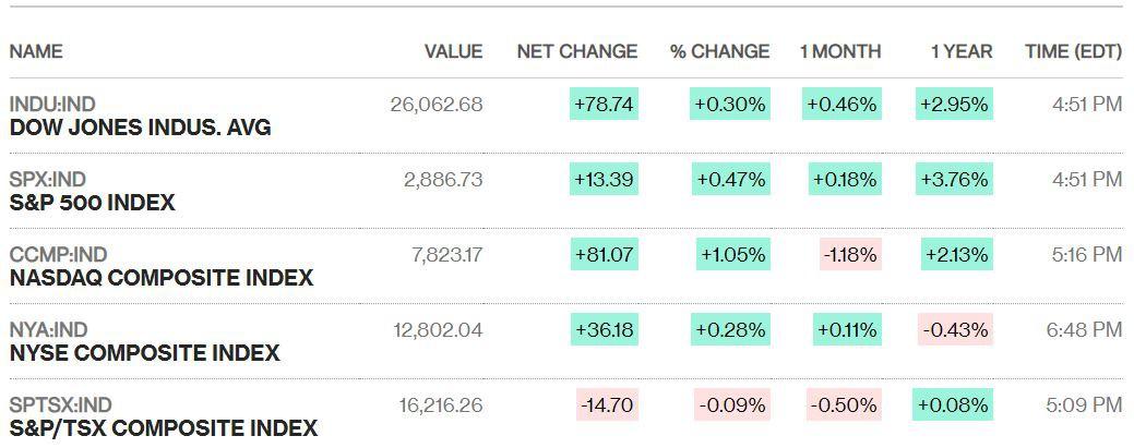 Dow Jones vượt ngưỡng 26.000 điểm sau khi Mỹ-Mexico đạt thỏa thuận thương mại - Ảnh 1.