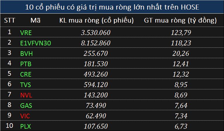 Giao dịch khối ngoại 11/6: Tiếp tục mua ròng hơn 260 tỉ đồng toàn thị trường, tập trung giao dịch trên HOSE - Ảnh 1.