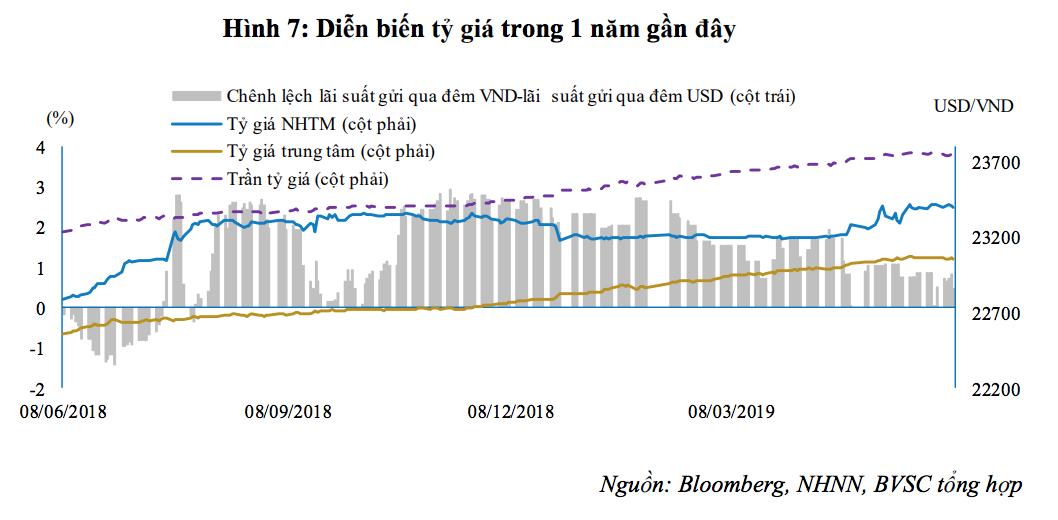 BVSC: Chênh lệch lãi suất VND và USD thu hẹp gây rủi ro tiềm ẩn tới tỷ giá  - Ảnh 2.