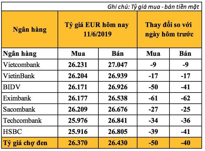 Tỷ giá Euro hôm nay (11/6): Quay đầu giảm - Ảnh 2.