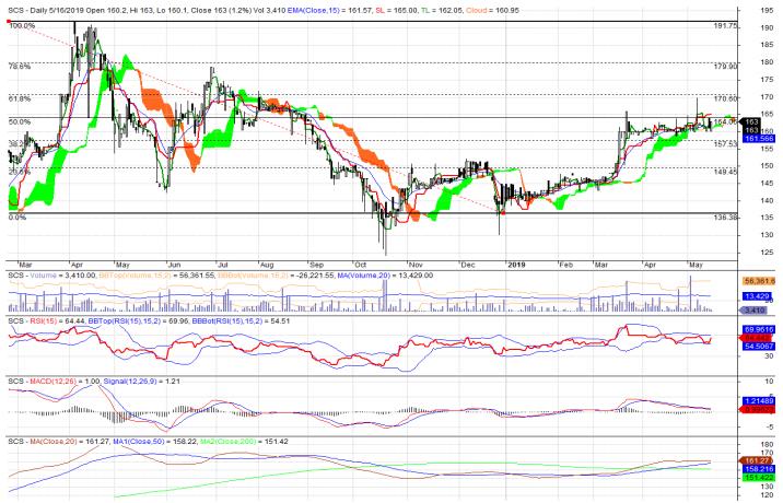 Cổ phiếu tâm điểm ngày 12/6: VRE, SCS, STB, FPT - Ảnh 2.