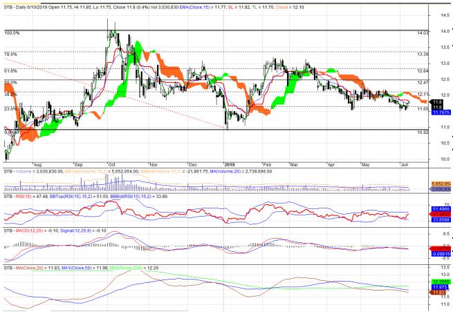 Cổ phiếu tâm điểm ngày 12/6: VRE, SCS, STB, FPT - Ảnh 3.