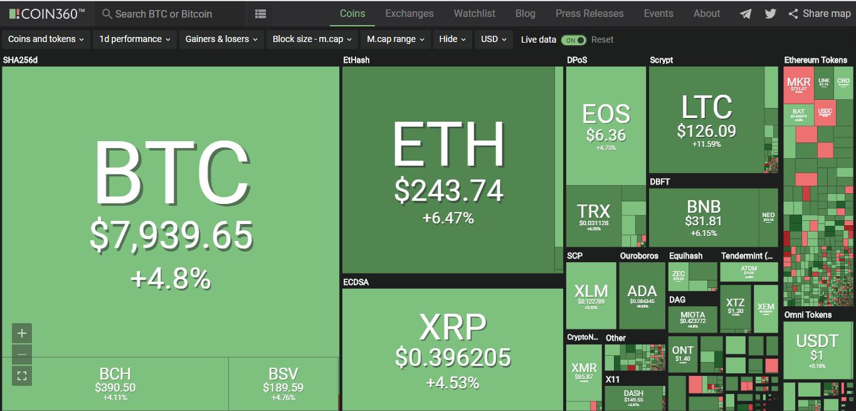 Giá bitcoin hôm nay (11/6): Bật tăng mạnh, trang tin về tiền kĩ thuật số hàng đầu CCN sập vì Google - Ảnh 2.
