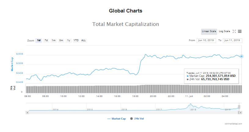 Giá bitcoin hôm nay (11/6): Bật tăng mạnh, trang tin về tiền kĩ thuật số hàng đầu CCN sập vì Google - Ảnh 4.