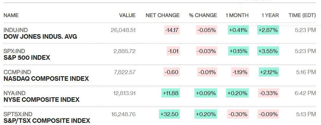 Dow Jones rơi xuống sắc đỏ dù có lúc tăng hơn 180 điểm, 'đứt' chuỗi 6 phiên đi lên liên tiếp - Ảnh 1.