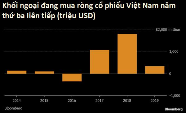 Bloomberg nói về chứng quyền Việt Nam: Sản phẩm mới để hút nhà đầu tư ngoại - Ảnh 2.