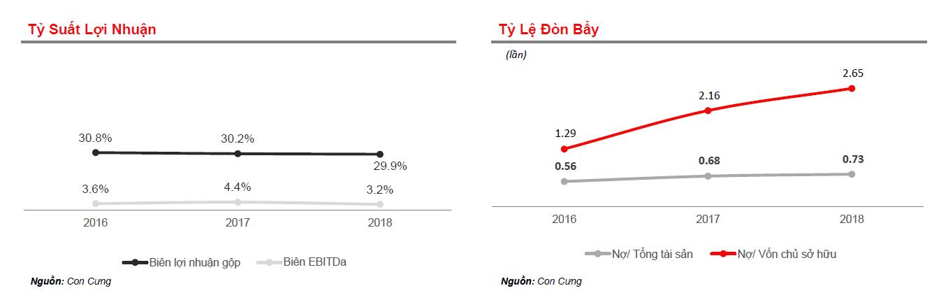 Doanh thu của Con Cưng gần 1.600 tỉ đồng trong năm 2018 - Ảnh 3.