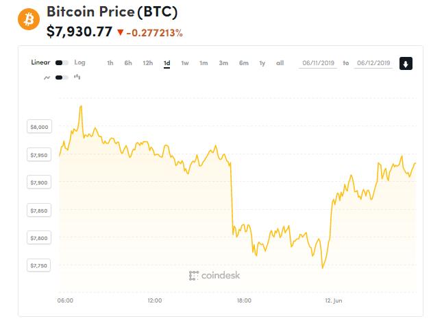 Giá bitcoin hôm nay (12/6): Bật lại sau khi giảm mạnh, Visa chơi lớn với tiền kĩ thuật số - Ảnh 1.
