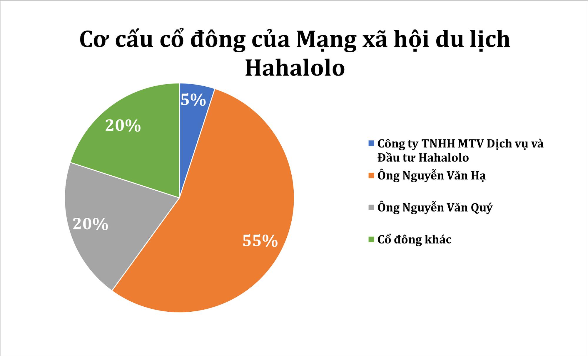 Ai đang sở hữu Hahalolo - mạng xã hội du lịch với tham vọng khủng 2 tỉ người dùng và niêm yết chứng khoán tại Mỹ? - Ảnh 1.