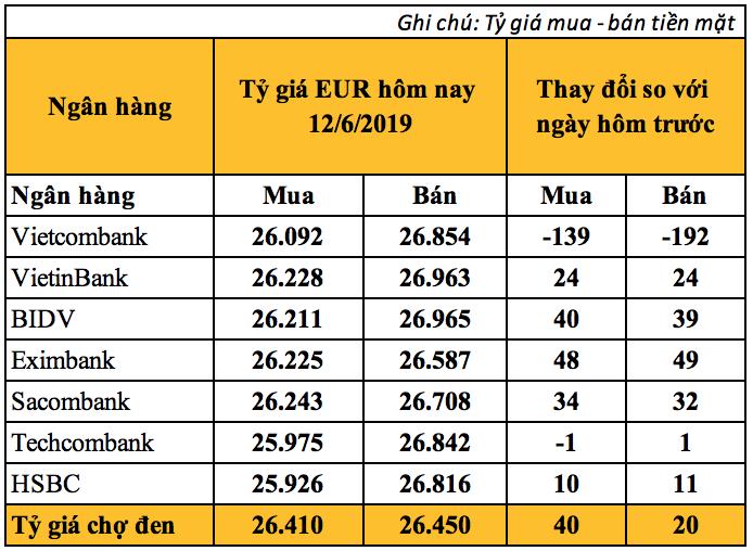 Tỷ giá Euro hôm nay (12/6): Tỷ giá Vietcombank giảm mạnh - Ảnh 2.