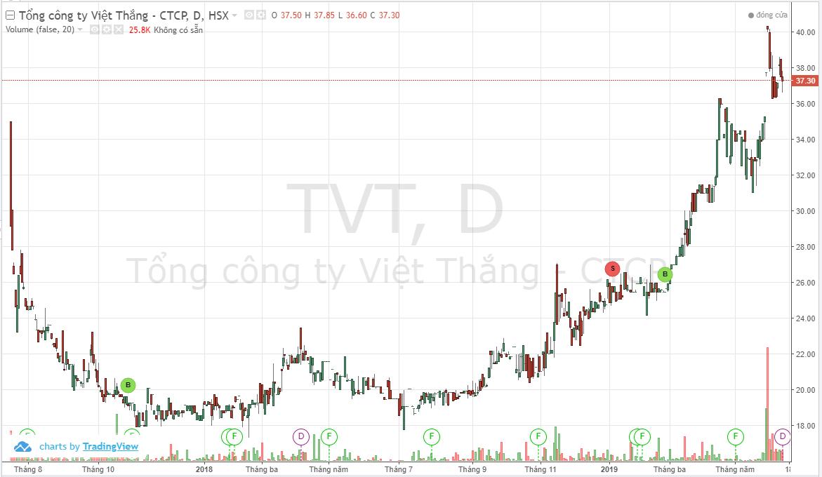 TVT-Price chart