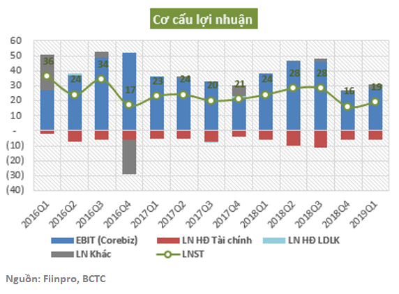 TVT-Profit breakdown