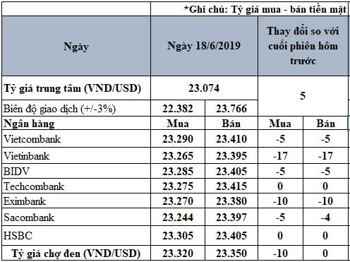 Tỷ giá USD hôm nay 18/6: Giá USD ngân hàng sụt giảm trên diện rộng - Ảnh 2.