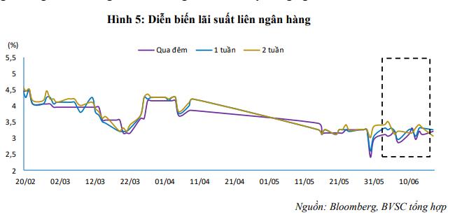 BVSC: Trong ngắn hạn, lãi suất liên ngân hàng khó có thể giảm sâu xuống dưới 3%/năm - Ảnh 2.