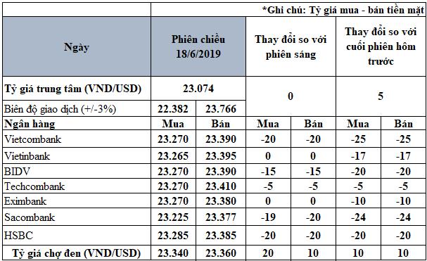 Giá USD ngân hàng 'lao dốc' trước thềm cuộc họp của Fed - Ảnh 2.