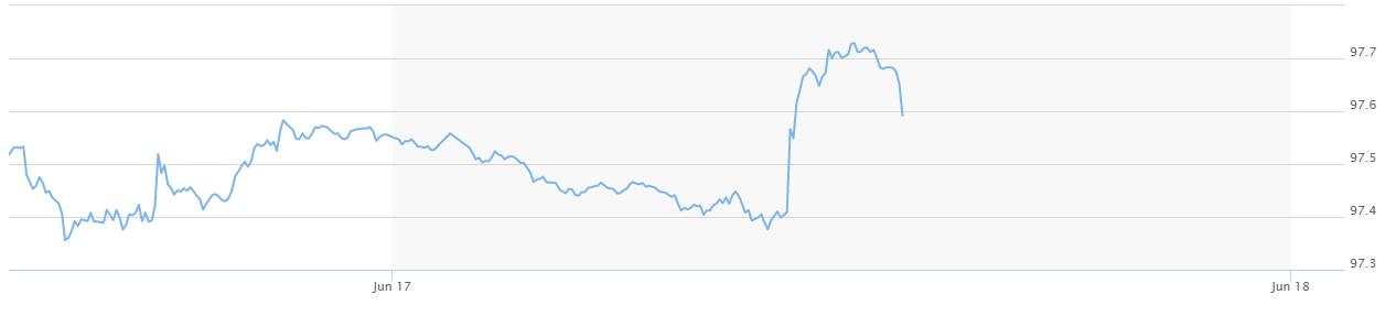 Giá USD ngân hàng 'lao dốc' trước thềm cuộc họp của Fed - Ảnh 3.