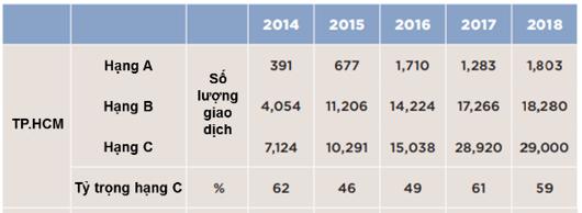 ttrg căn hộ tphcm 2014 - 2018