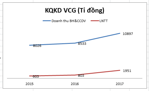 KQKD VCG