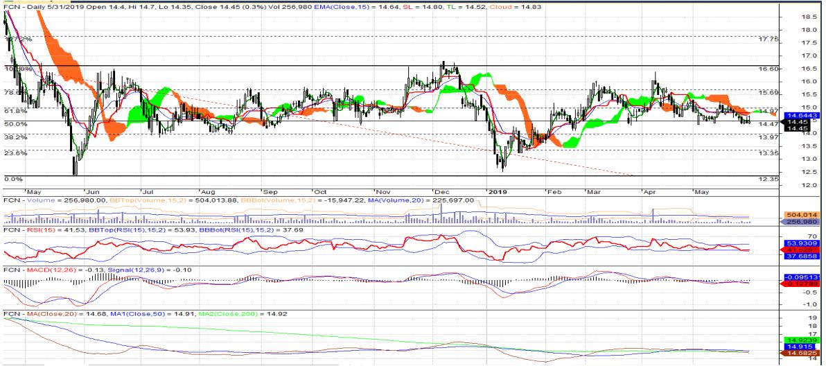 Cổ phiếu tâm điểm ngày 3/6: HDB, FCN, DBC, AAA - Ảnh 2.