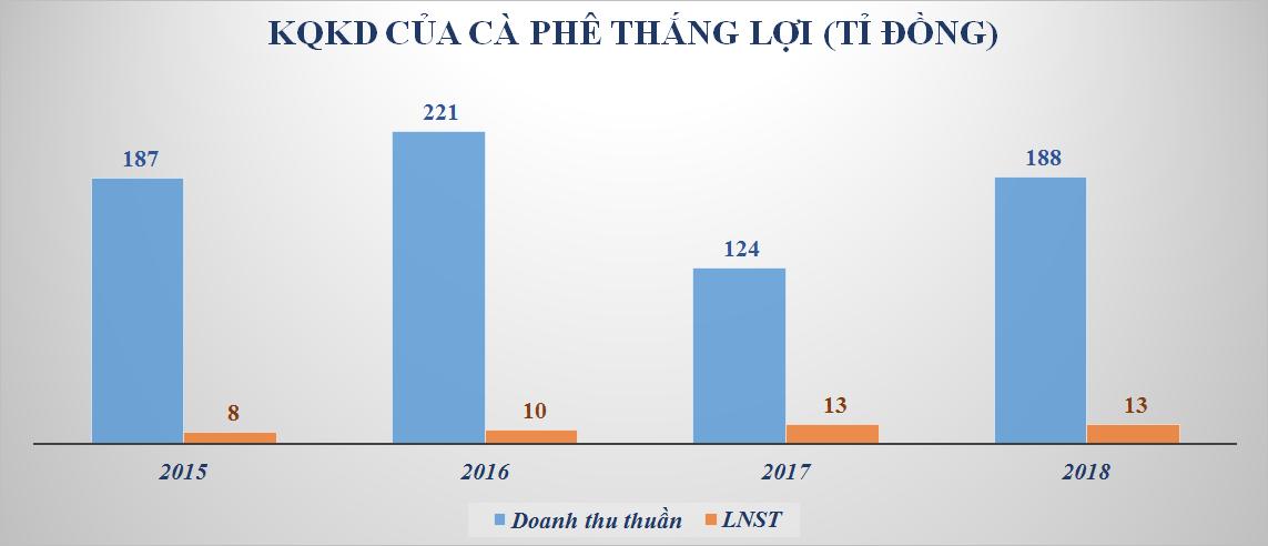 Vốn 88 tỉ, lỗ lũy kế đến 628 tỉ đồng, công ty liên kết của Satra còn ôm nợ xấu 320 tỉ đồng vay Sacombank lên UPCoM - Ảnh 3.