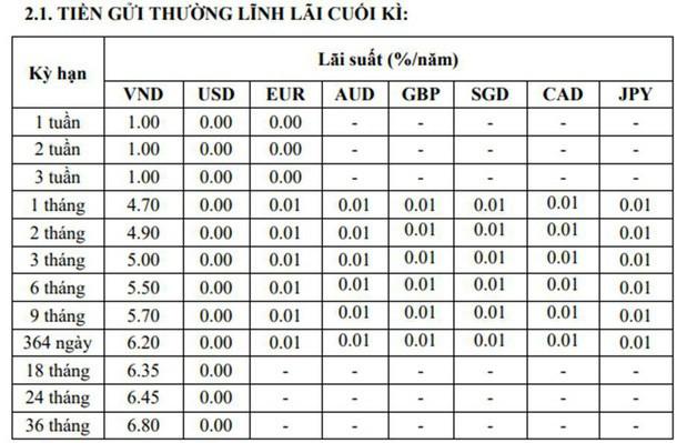 Lãi suất ngân hàng TPBank mới nhất tháng 6/2019  - Ảnh 3.