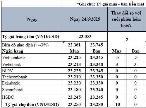 Tỷ giá USD hôm nay 24/6: Tỷ giá trung tâm tiếp tục giảm - Ảnh 2.